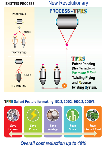 tprs-doubling-yarn-process